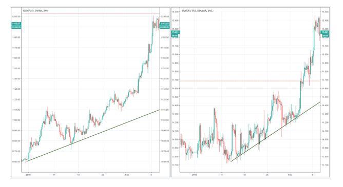 Identifizieren eines Trends bei Gold durch Vergleich der relativen Stärke von Gold und Silber