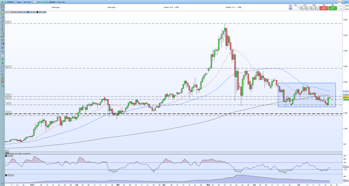 Bitcoin (BTC), Ethereum (ETH) Support Levels Hold, Sentiment Turning But Still Fragile