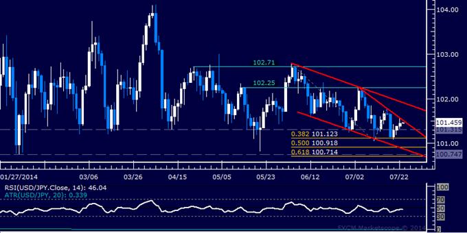 Análisis técnico par USD/JPY: El dólar sube por tercer día.