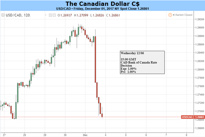 USD/CAD to Exhibit Bearish Behavior on Hawkish BoC