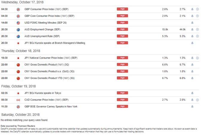 DailyFX Economic Calendar High-Impact