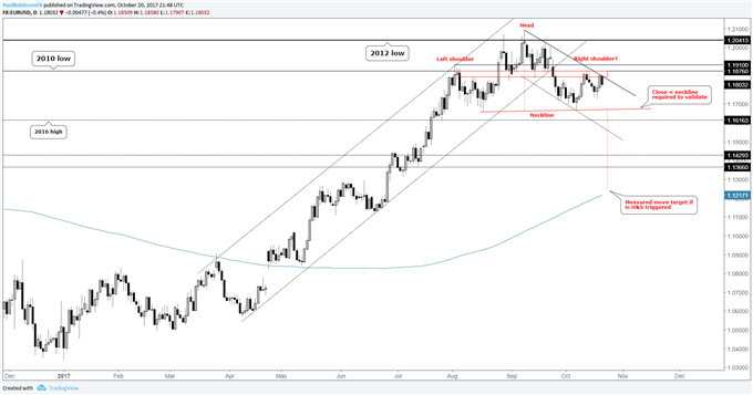 EUR/USD Technical Outlook: Euro Price Pattern Colliding with ECB