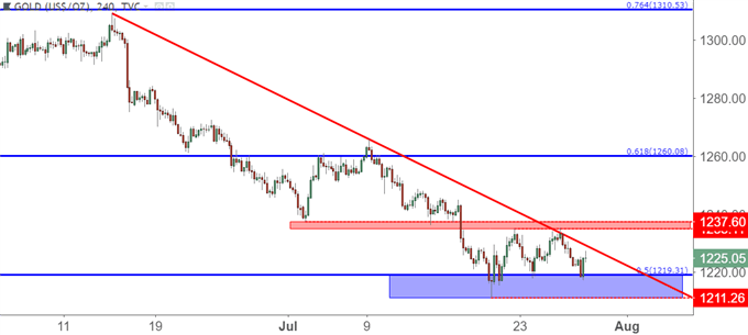Gold Prices Hold Support for Second Week: Are Bears Finished?