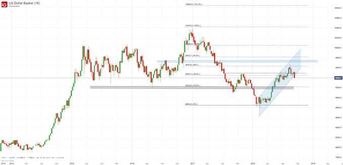 US Dollar Index Chartanalyse auf Wochenkerzenbasis mit Ausbruch aus Trend