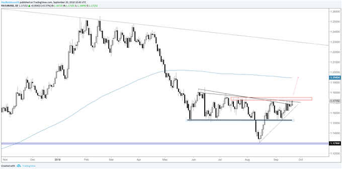 EUR/USD - Bullish on a Breakout