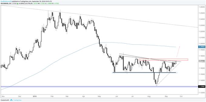 EUR/USD – Bullisch für einen Breakout