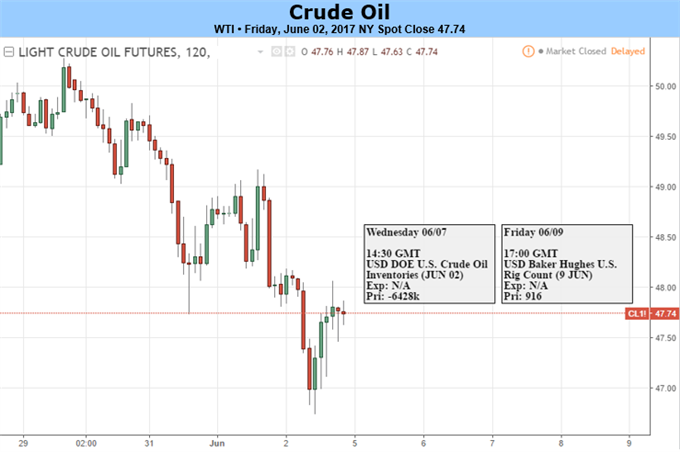 Oil Price is Not Dictated by OPEC, Market Conditions and Demand Guide