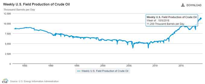 Image of EIA US field production of crude oil