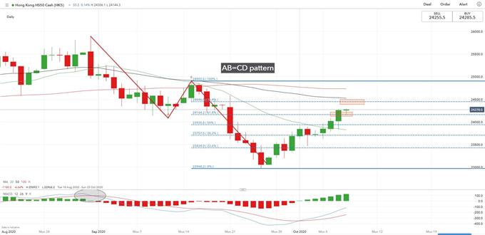 Il Dow Jones riacquista forza quando cadono i porti sicuri, l'indice Hang Seng oscilla
