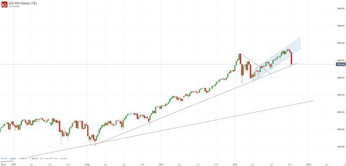 S&P 500 Index Chart auf Wochenbasis