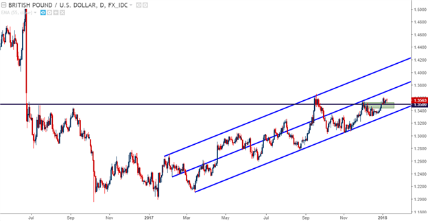 GBP/USD Technical Analysis: Strong 2017 Close Keeps Door Open for Sterling Strength