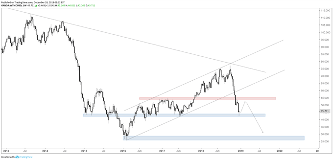 Crude oil weekly chart, bounce, then 20s?