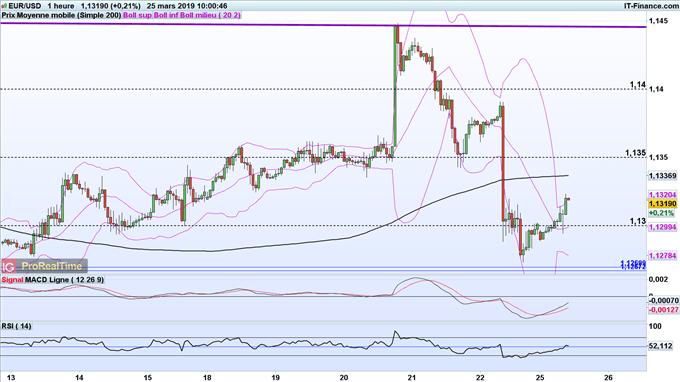 euro rebondit après le bon IFO allemand