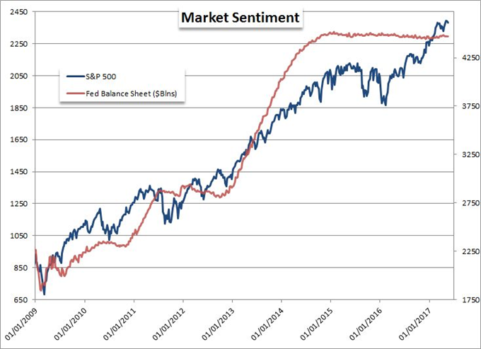 Dollar Uninspired, SPX Crawls Higher as FOMC Raises the Stakes
