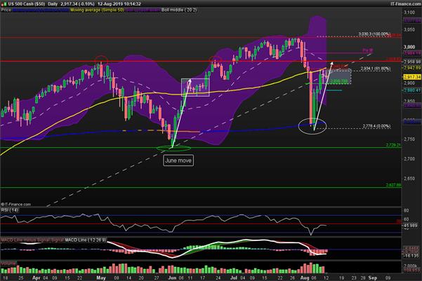 S&P 500 : actualité et analyse technique du marché américain