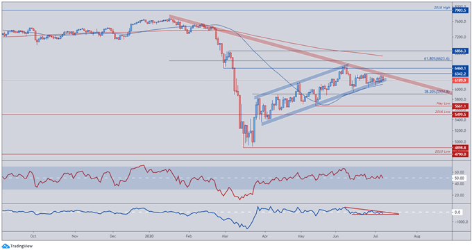 Image of FTSE 100 Index Price Daily Chart