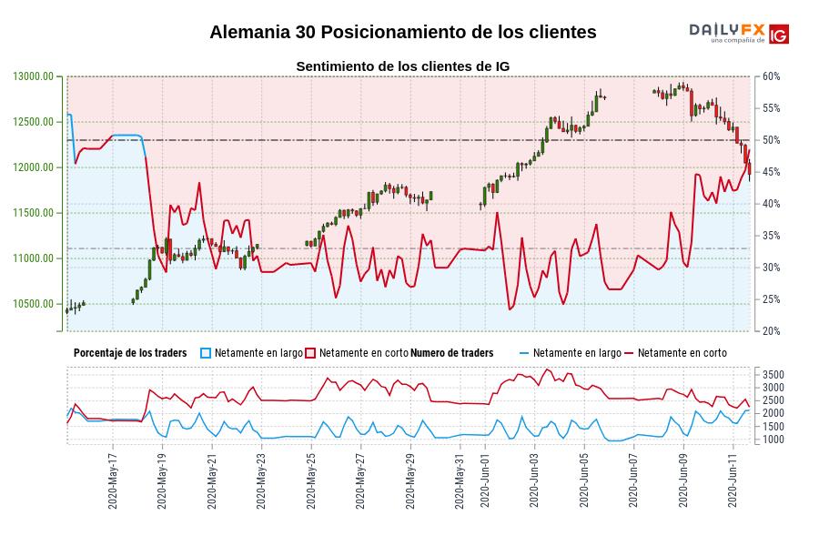 Sentimiento (Alemania 30): Los traders operan en largo en Alemania 30 por primera vez desde may. 18, 2020 cuando la cotización se ubicaba en 11.117,70.