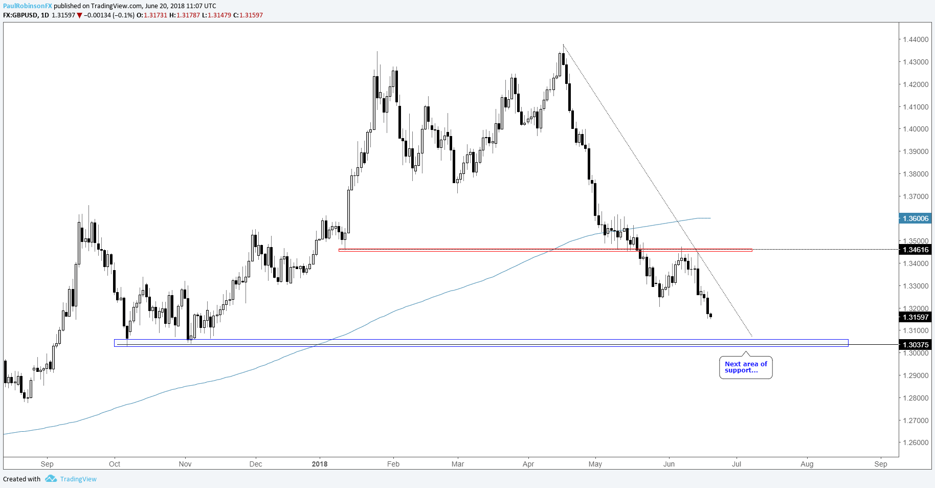 Gbp Usd Daily Chart Room To Go Before Hitting Support