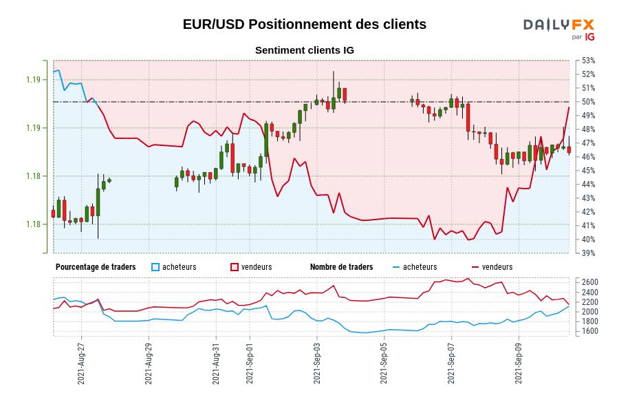 EUR/USD SENTIMENT CLIENT IG : Les traders sont à l'achat EUR/USD pour la première fois depuis août 27, 2021 lorsque EUR/USD se négociait à 1,18.