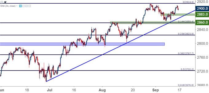 SPX 500 Daily Price Chart