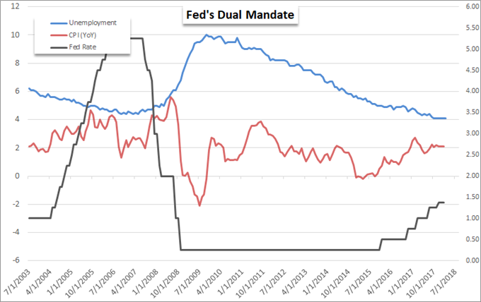 Can NFPs Compete with Trade Wars for Control Over the Dollar?