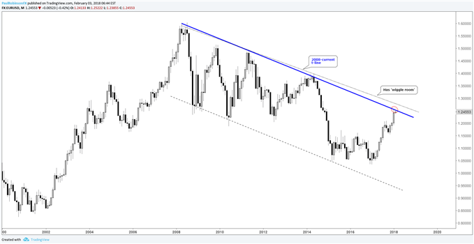 EURUSD monthly price chart with 2008 trend-line