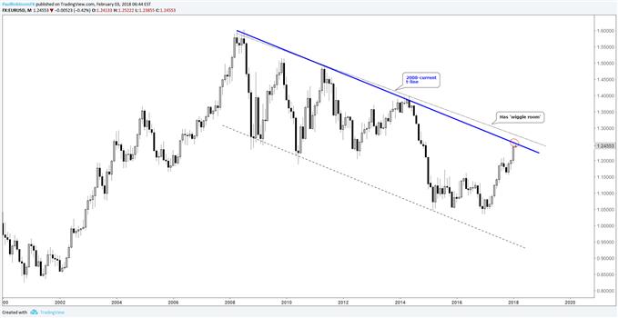 Euro outlook советник форекс 50