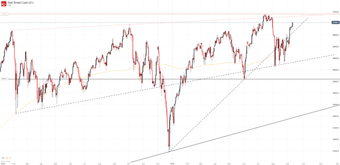Dow Jones Technical Forecast: DJIA May Grasp at Record Highs