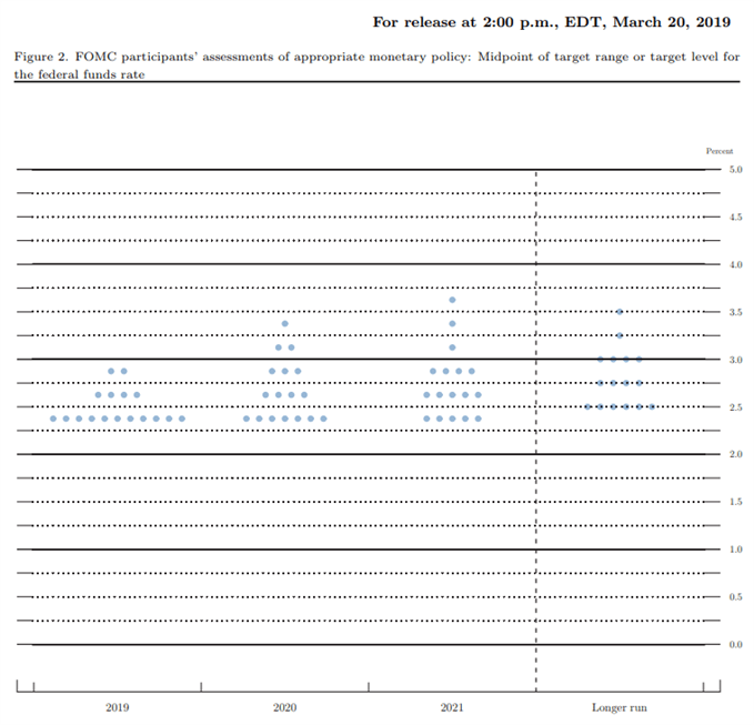 Image of federal reserve interest rate forecast