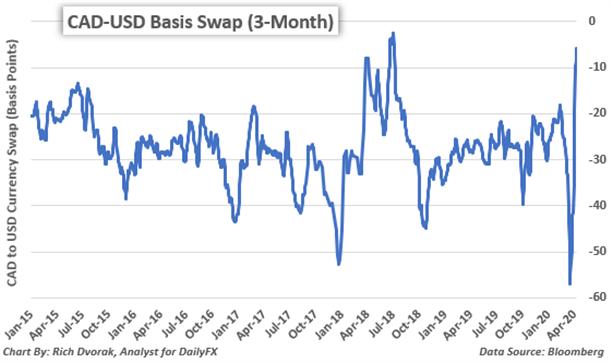 Canadian Dollar Forecast Usd Cad