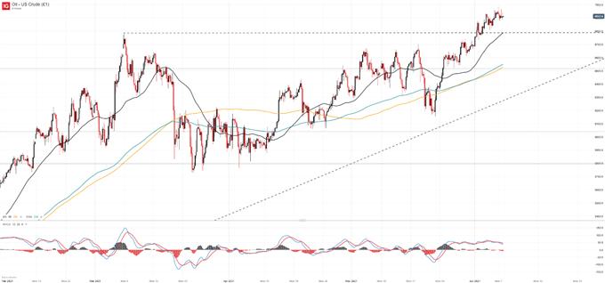 crude oil price chart with trendline