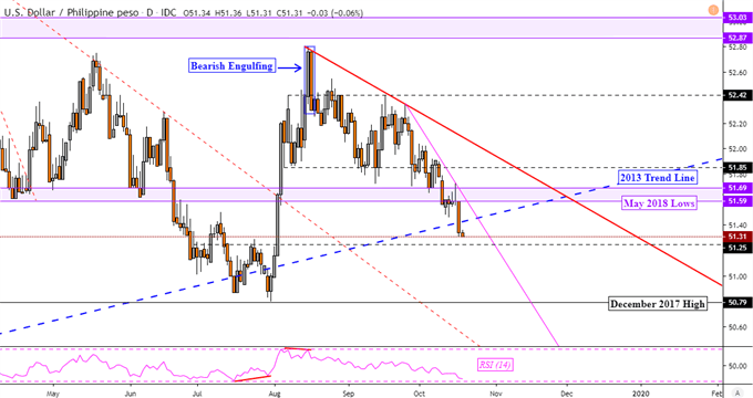 US Dollar Forecast: USD/MYR Reversal as USD/PHP Tests 2013 Support