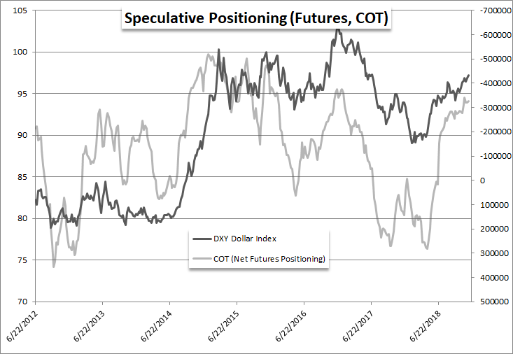 Chart Of Net Speculative Positioning In Dollar Futures Contracts Weekly