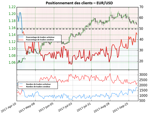 EUR/USD: Le positionnement des traders augmente la possibilité de mouvements baissiers