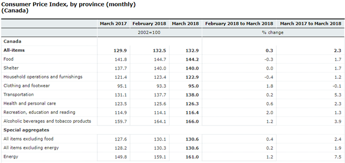 BoC's Inflation Forecast Matches Up With March CPI Print
