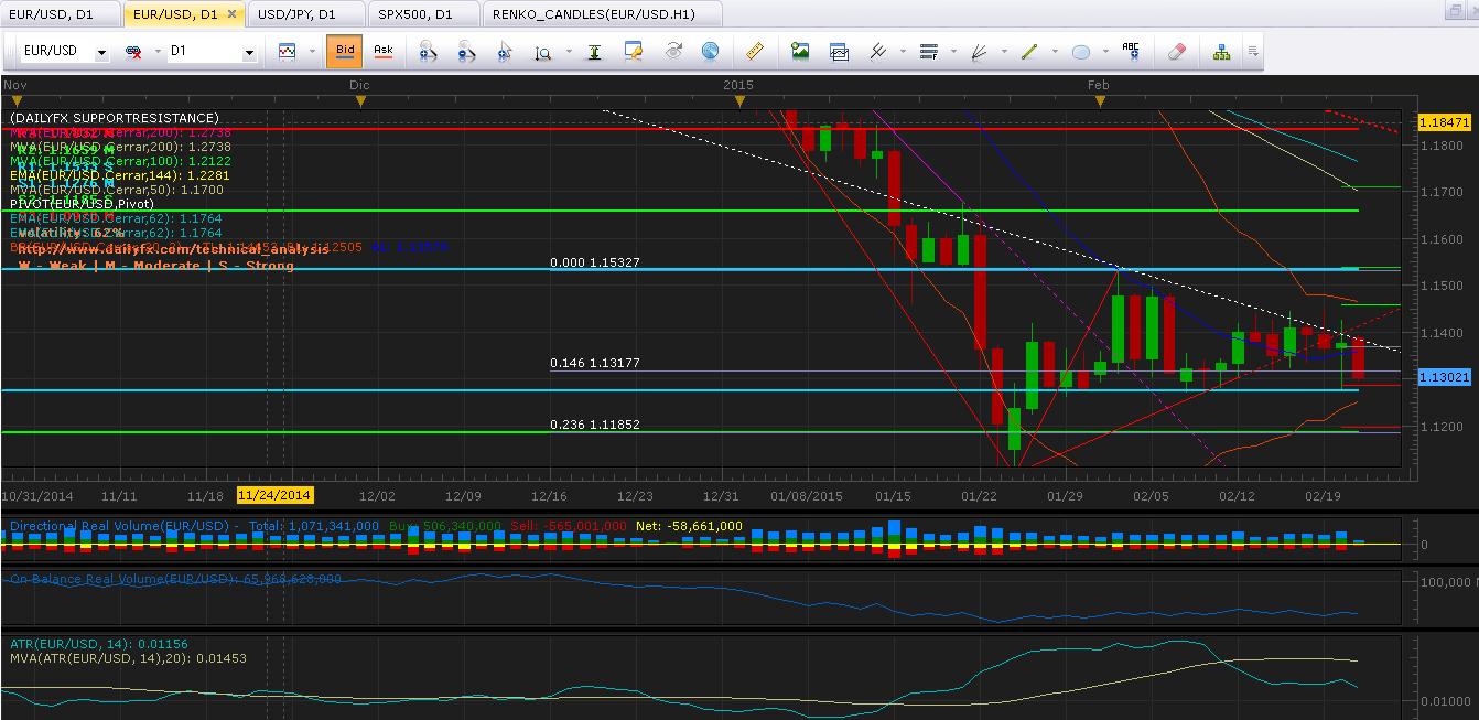 EUR/USD: Inicia semana con presión en soporte clave en 1.1276