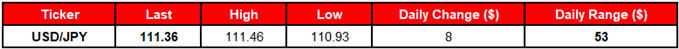 Image of daily change for usdjpy rate