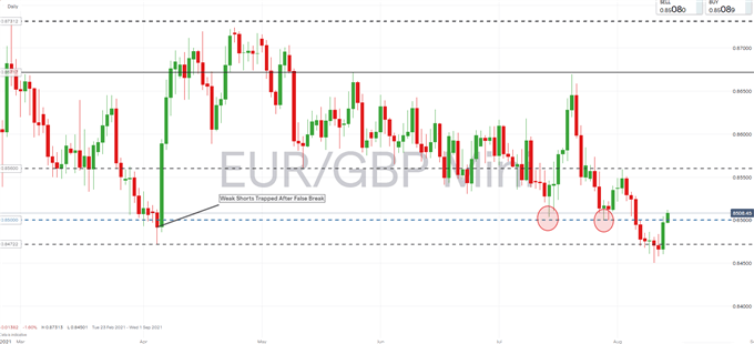 EUR/GBP Price Outlook: Weekly Close Key as Corrective Risks Brew
