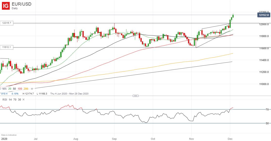 euro dollar forex prognozės