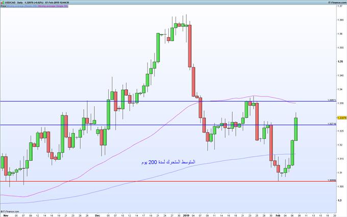 ارتفاع أسعار الدولار الأمريكي مقابل الكندي لليوم الرابع على التوالي واتجاهها إلى مستوى المقاومة الرئيسي (باللون الأزرق)