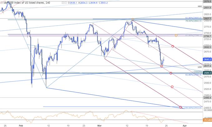 SPX500 Price Chart - 240min Timeframe
