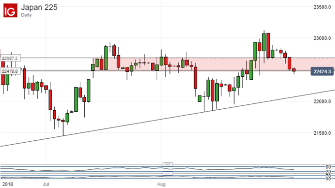 Nikkei 225 Technical Analysis Range Base Threatened Once Again
