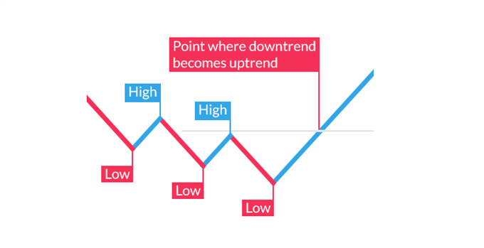 point when a downtrend becomes uptrend