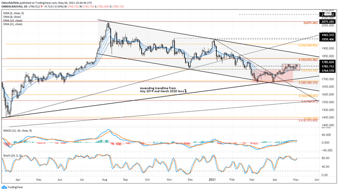 Gold Price Forecast: Flag Forms as Double Bottom Breakout Stalls - Levels for XAU/USD