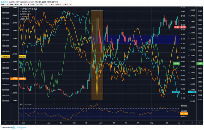 Chart showing EURUSD, EURCHF, EURJPY US Treasuries