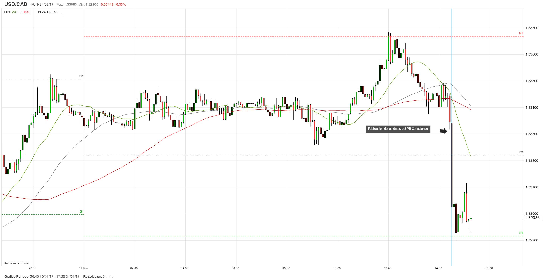 Canadá: Crecimiento económico de enero sobrepasa las expectativas y presiona al USD/CAD a la baja