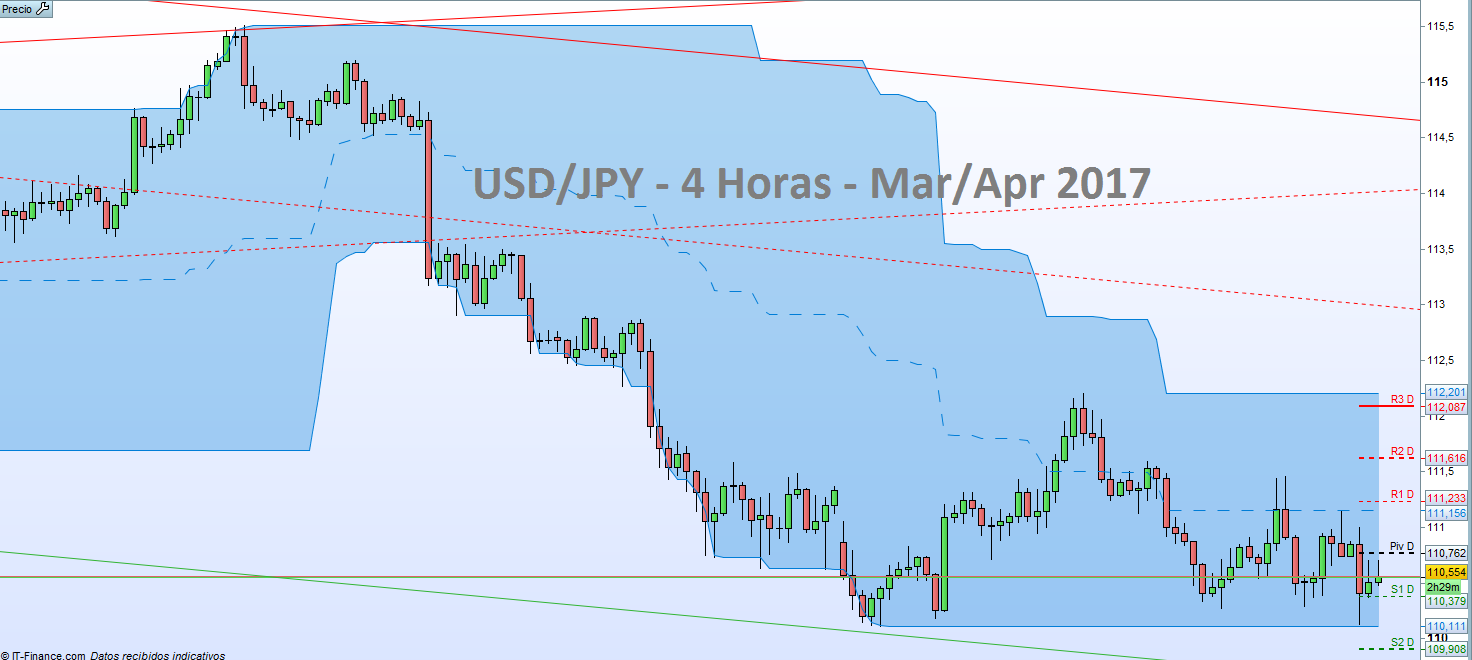 USD/JPY: Volatilidad en espera de datos