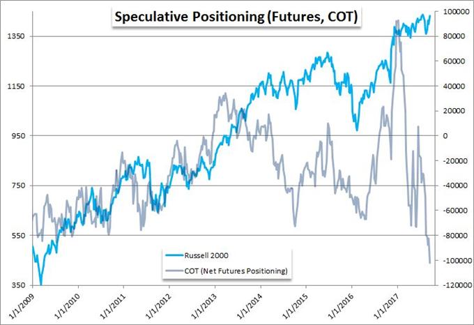Assessing Scenarios and Opportunities of an Inevitable S&P 500 Break