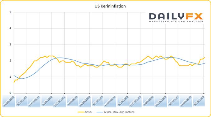 US Kerninflation