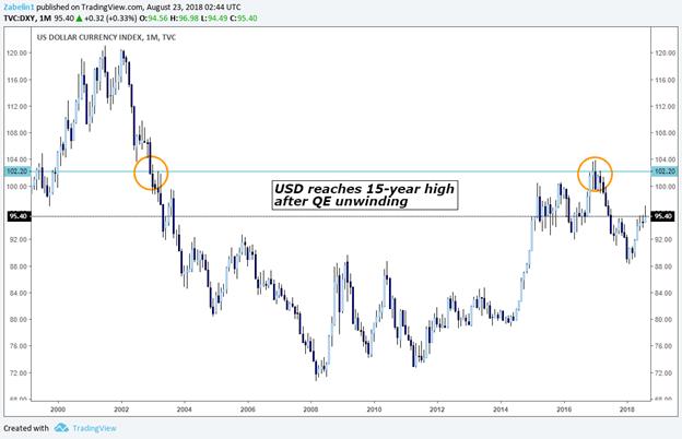 The effect of unwinding Fed Quantitative Easing (QE) on USD